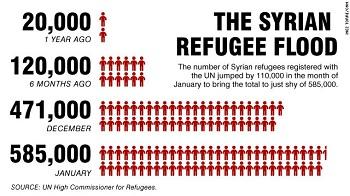 STATISTILL FLYKTNINGER SYRIA